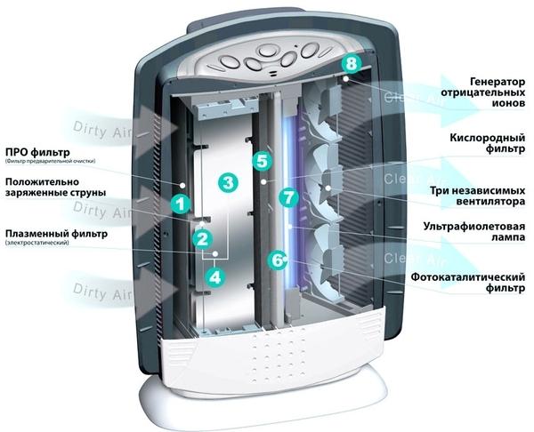 Как работает типичный фотокаталитический очиститель воздуха на примере модели производства Aircomfort/AIC