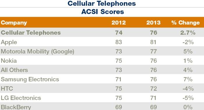 У пользователей падает степень удовлетворенности iPhone