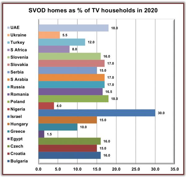 Прогноз на 2020 год: доля домохозяйств с подпиской на сервисы «видео по запросу» ( Digital TV Research)