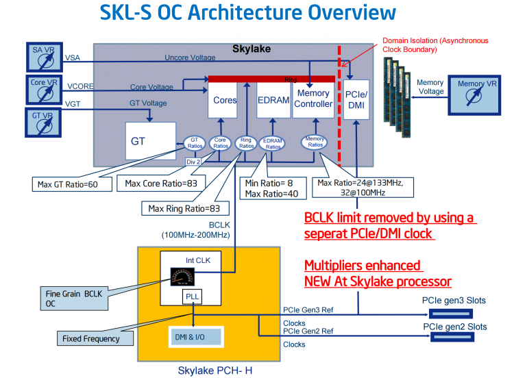 Платформа Intel Skylake/Z170 с точки зрения возможностей разгона. Диаграмма с сайта AnandTech