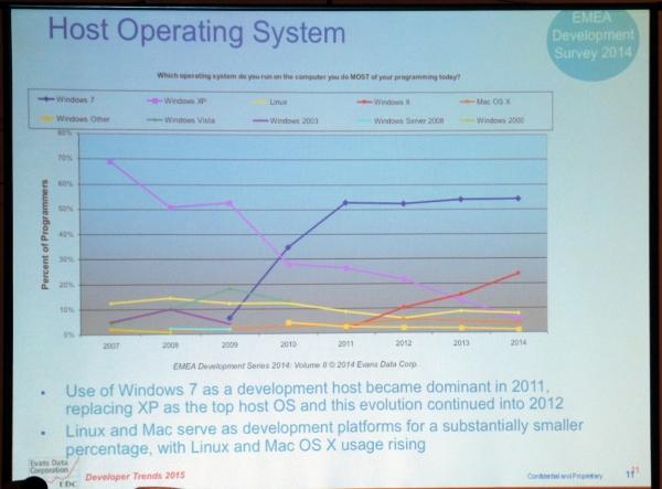 Кажется, Windows 7 ждёт дооолгая жизнь