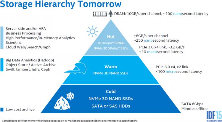 Иерархия памяти в серверах по видению Intel