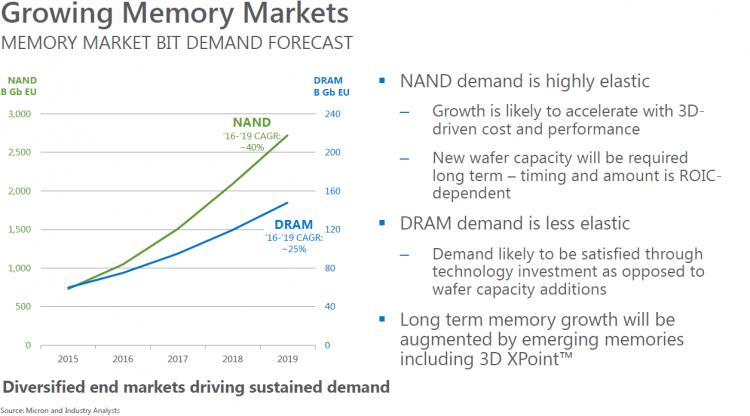 Рост производства DRAM и NAND памяти по ожиданиям Micron