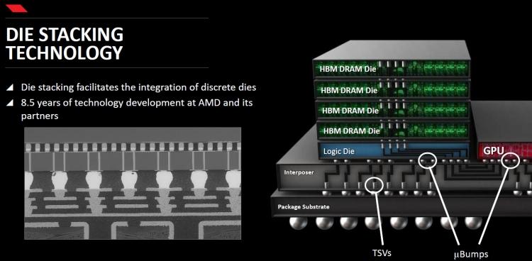 Архитектура памяти HBM в упрощённом виде