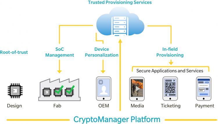 Платформа Rambus CryptoManager