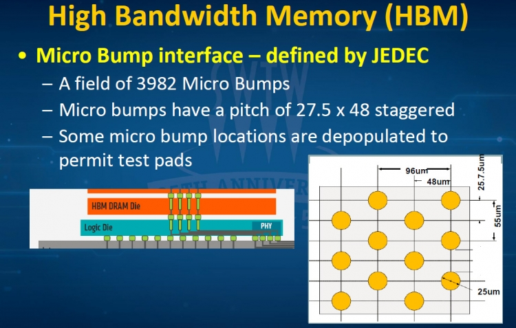 Интерфейс памяти HBM